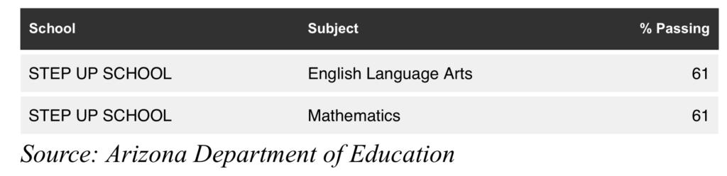 AZ Merit  Scores - Spring 2019
